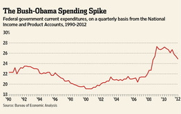 Bush-Obama Spending Spike