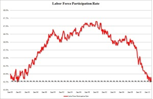 Labor Force Participation Rate Chart from Zerohedge.com