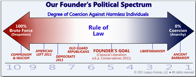 FounderPoliticalSpectrum3_Opaque